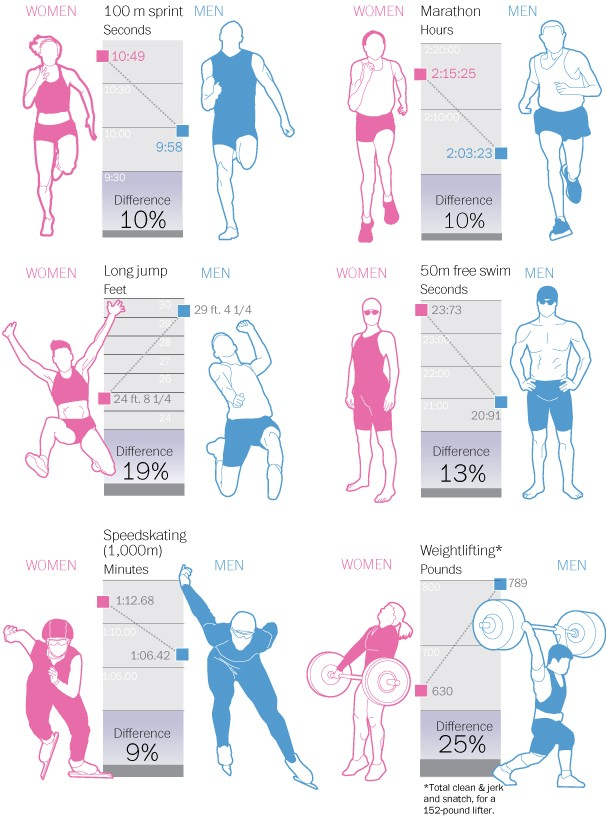 The Anatomical And Physiological Reasons For Differences In