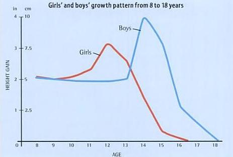Puberty Growth Pattern