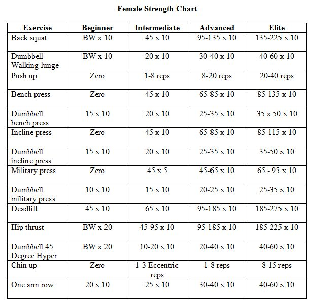 female-strength-chart