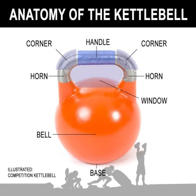1024px-Anatomy_of_the_Kettlebell