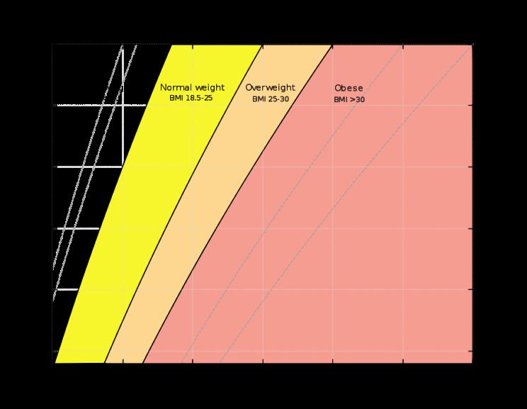 904px-BMI_chart.svg