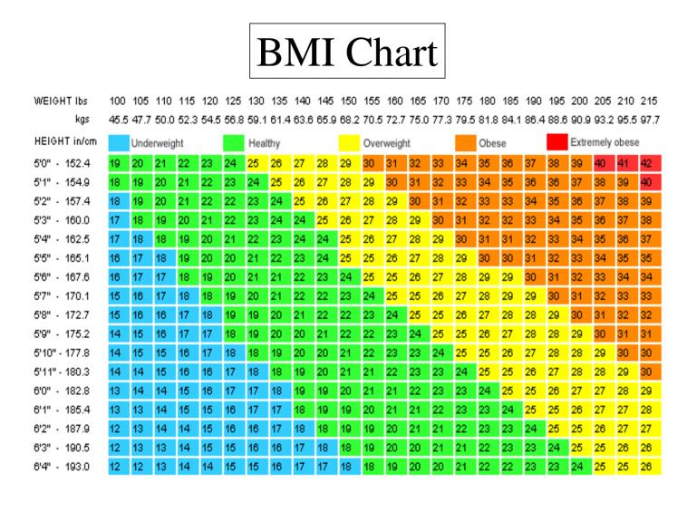 bmi-chart