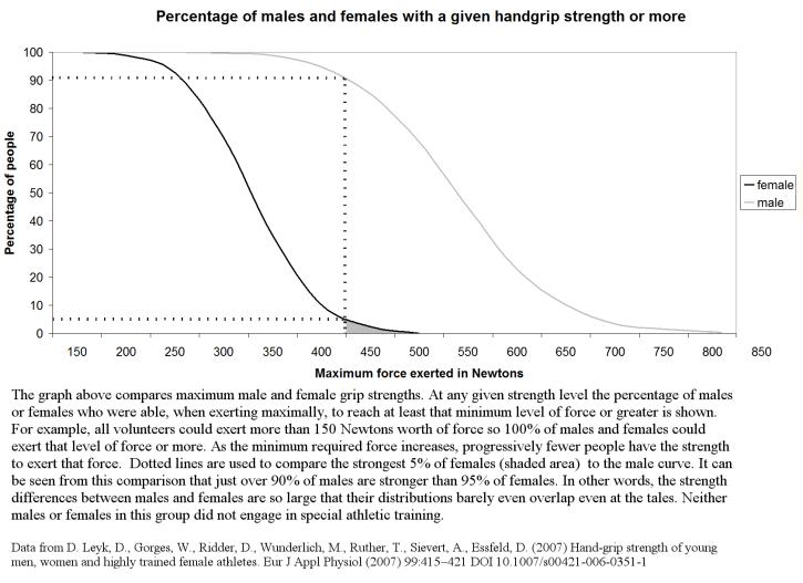 Male-female-grip-strength-decumulate-and-overlap