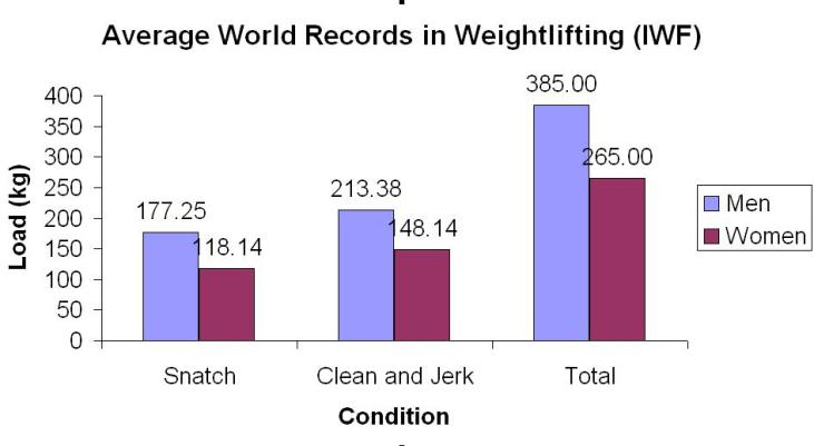 Weightlifting World Records (men and women)