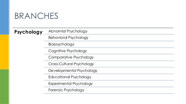 branches-of-psychology-2-638