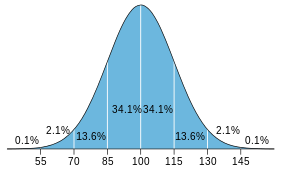 IQ_distribution.svg