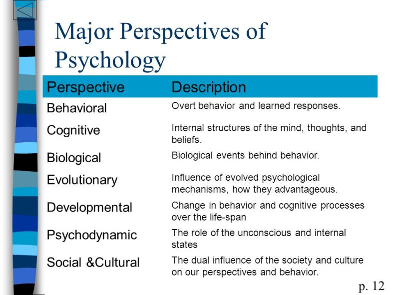 Major+Perspectives+of+Psychology