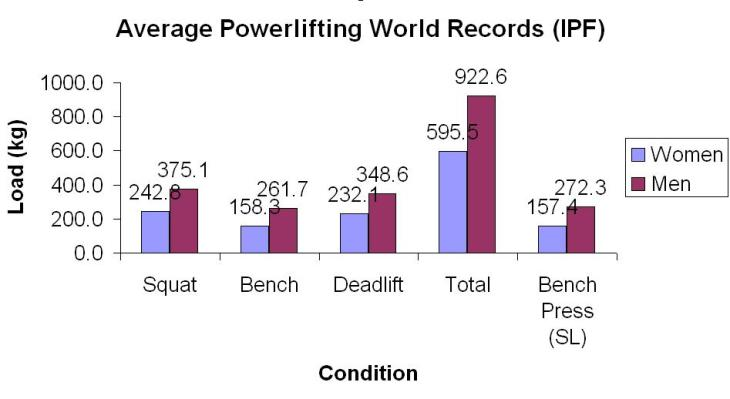 Powerlifting World Records (IPF)