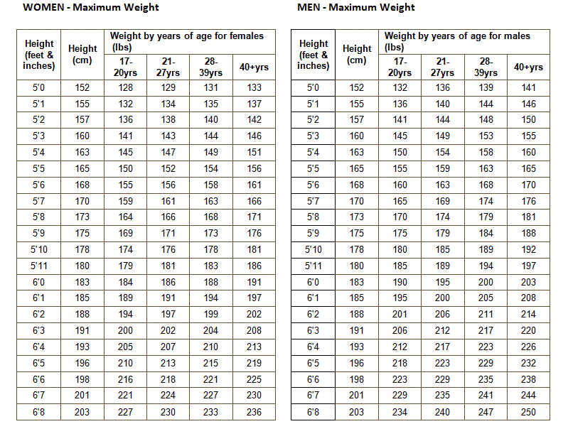 military height and weight charts oker whyanything co