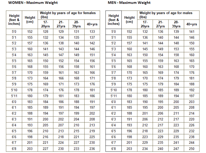 army-height-and-weight-chart-military-weight-chart