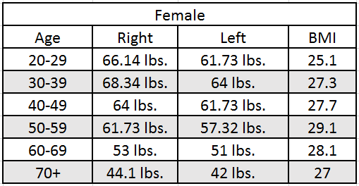 Hand-Grip-Strength-Norms-in-Pounds 2