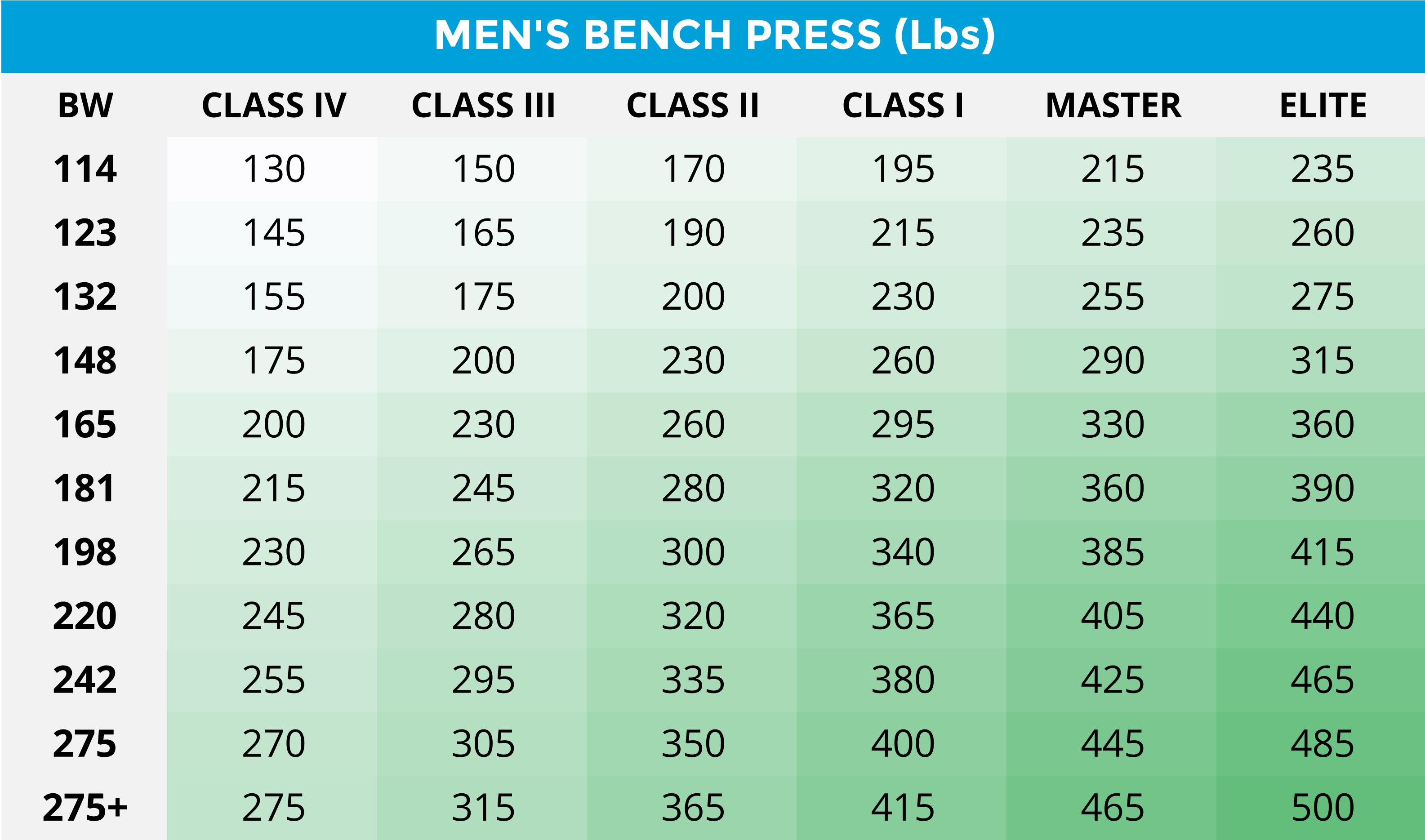 Mens-Bench-Press-Powerlifting-Strength-Standards