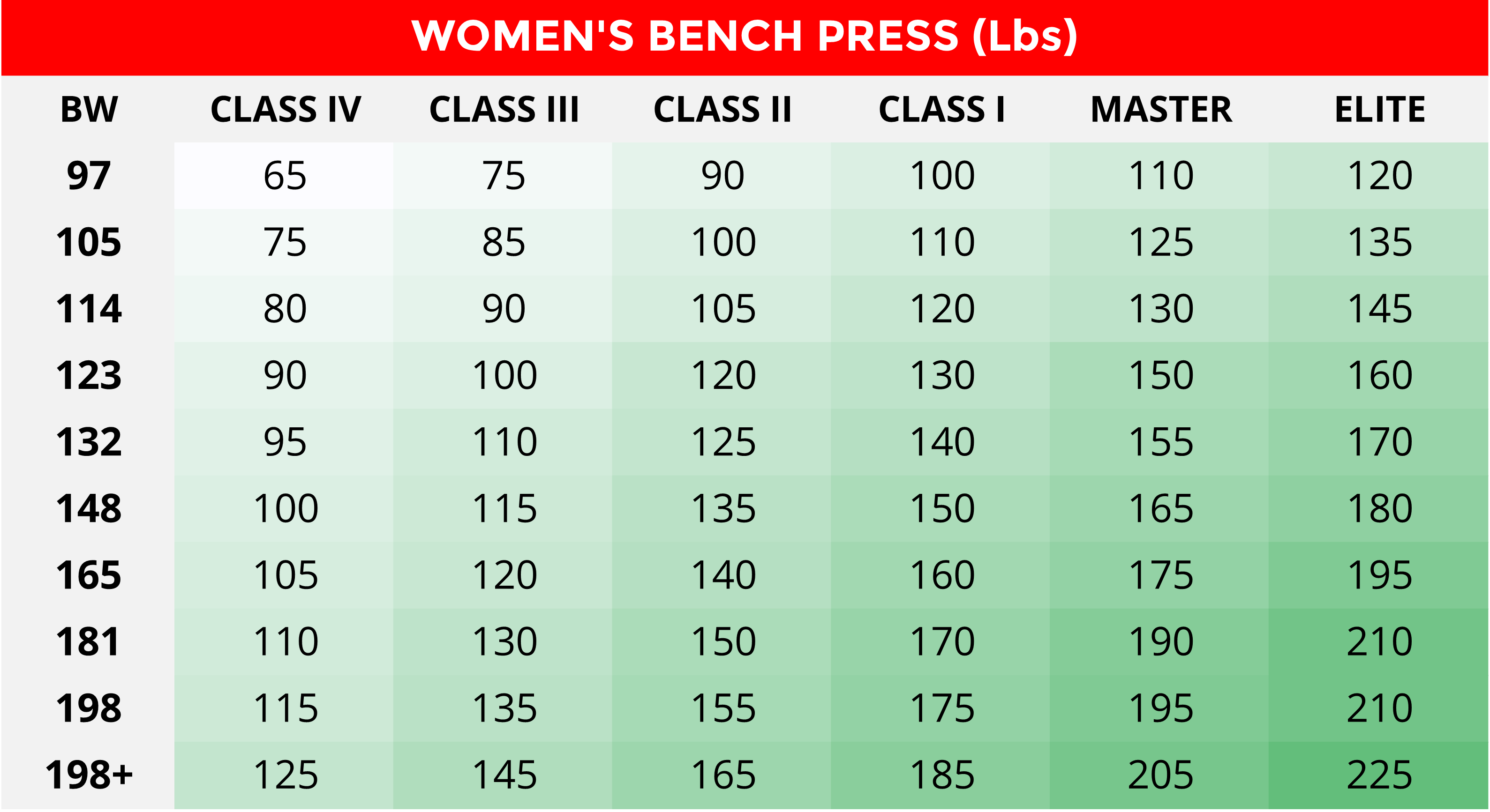 Womens-Bench-Press-Powerlifting-Strength-Standards