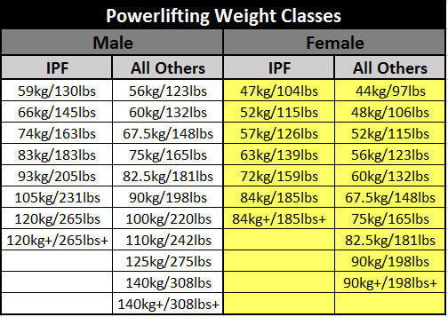 Powerlifting-Weight-Classes