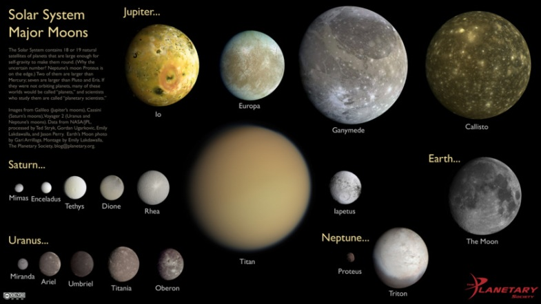 20130619_solar-system-major-moons-by-location-withtext_f840